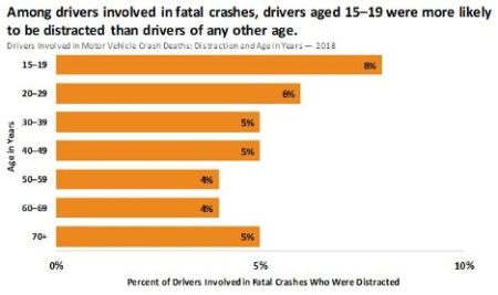 Distracted Driving Awareness Month: Are Zoom Meetings Adding To Distractions Behind The Wheel?